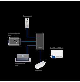 SE120W - автономный контроллер СКУД, ver. 4250
